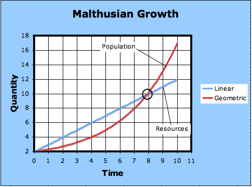 malthusian growth